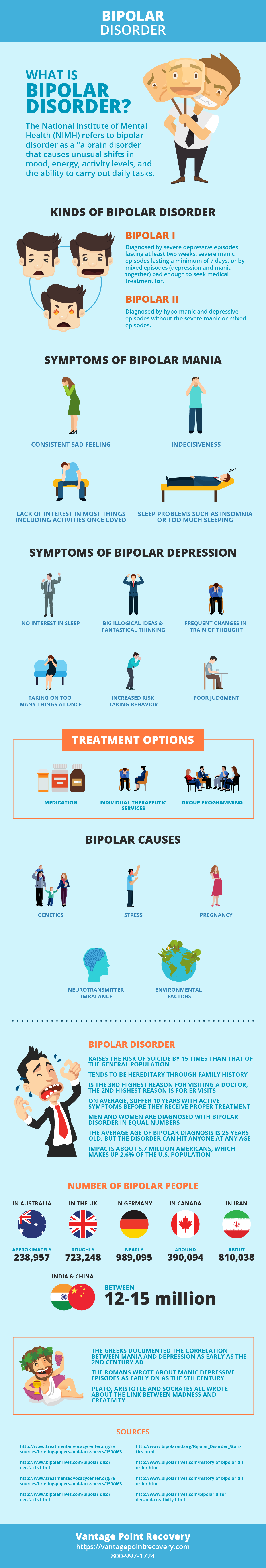 Bipolar Disorder Infographic by Vantage Point Recovery