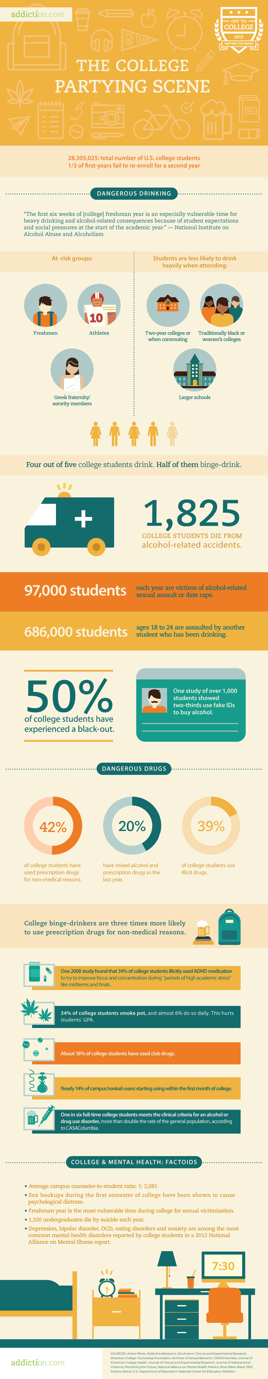 College Partying: Dangerous Drinking and Drug Use | Vantage Point Recovery