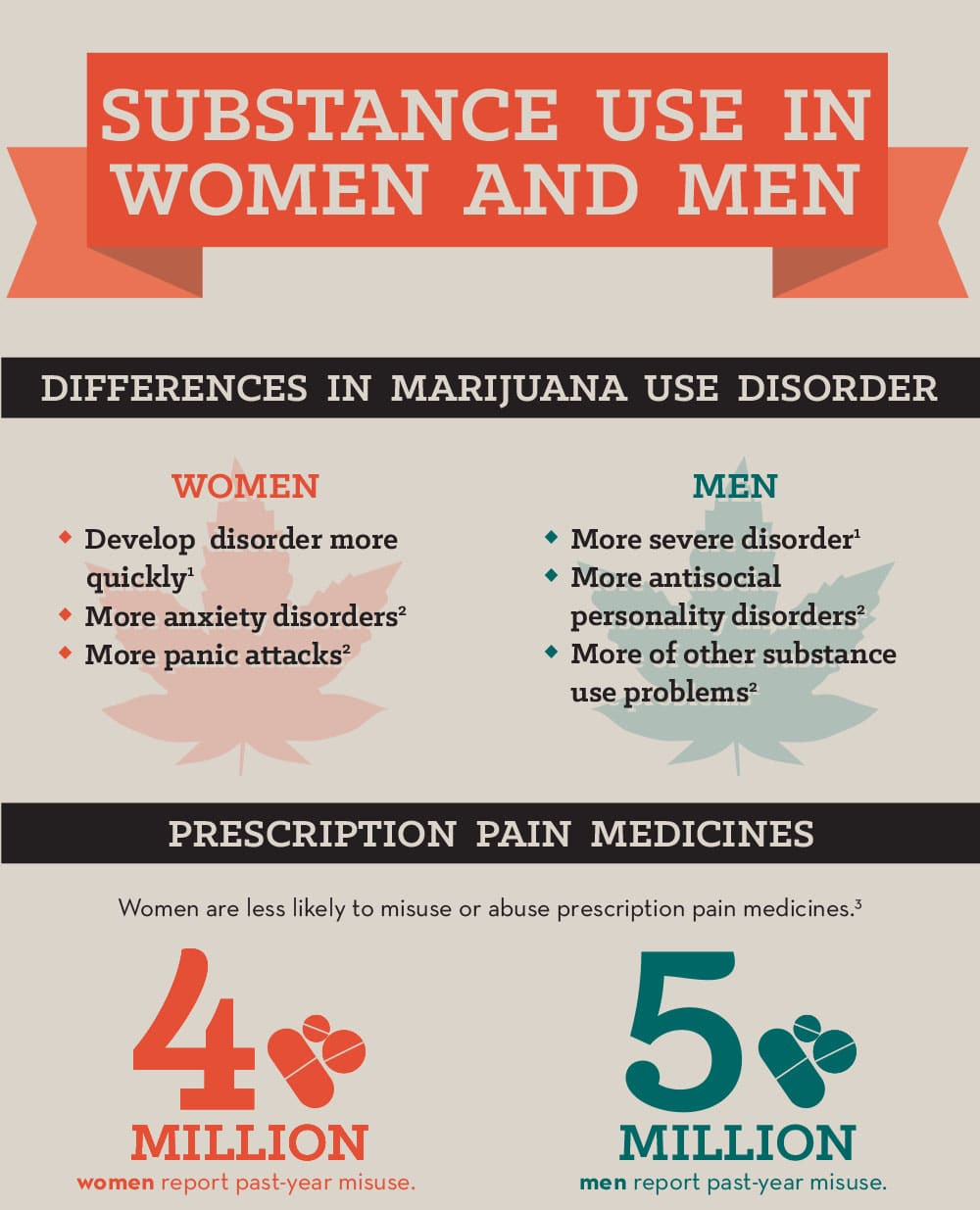 Substance Use In Women and Men [Infographic] | Vantage Point Recovery
